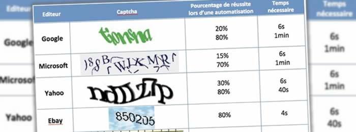 Le captcha : une panacée anti spam ?