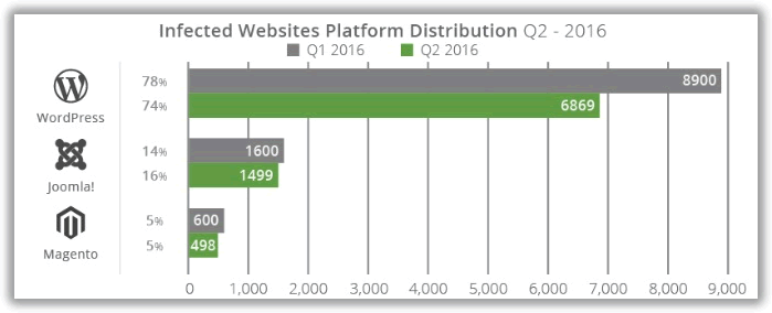 Répartition des plateformes de sites web infectés 2ième trimestre 2016
